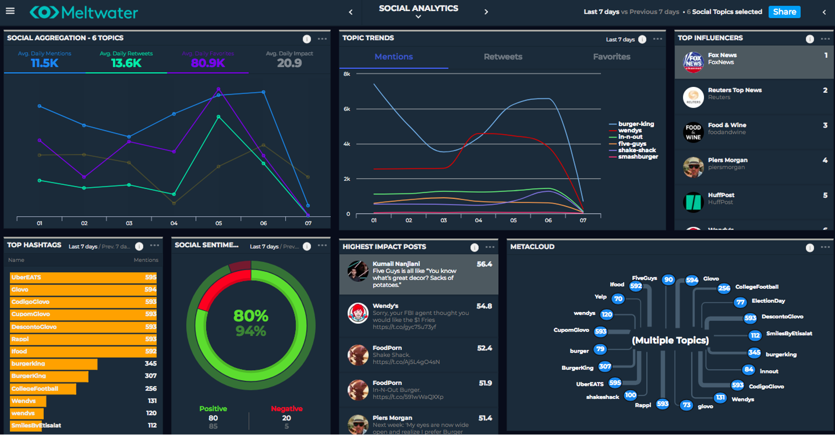 A visualization of a social media dashboard from Meltwater Display that shows you the types of insights you can collect through social listening (who is influencing the conversation, where the conversations are taking place, what the sentiment of the conversation is, etc.).