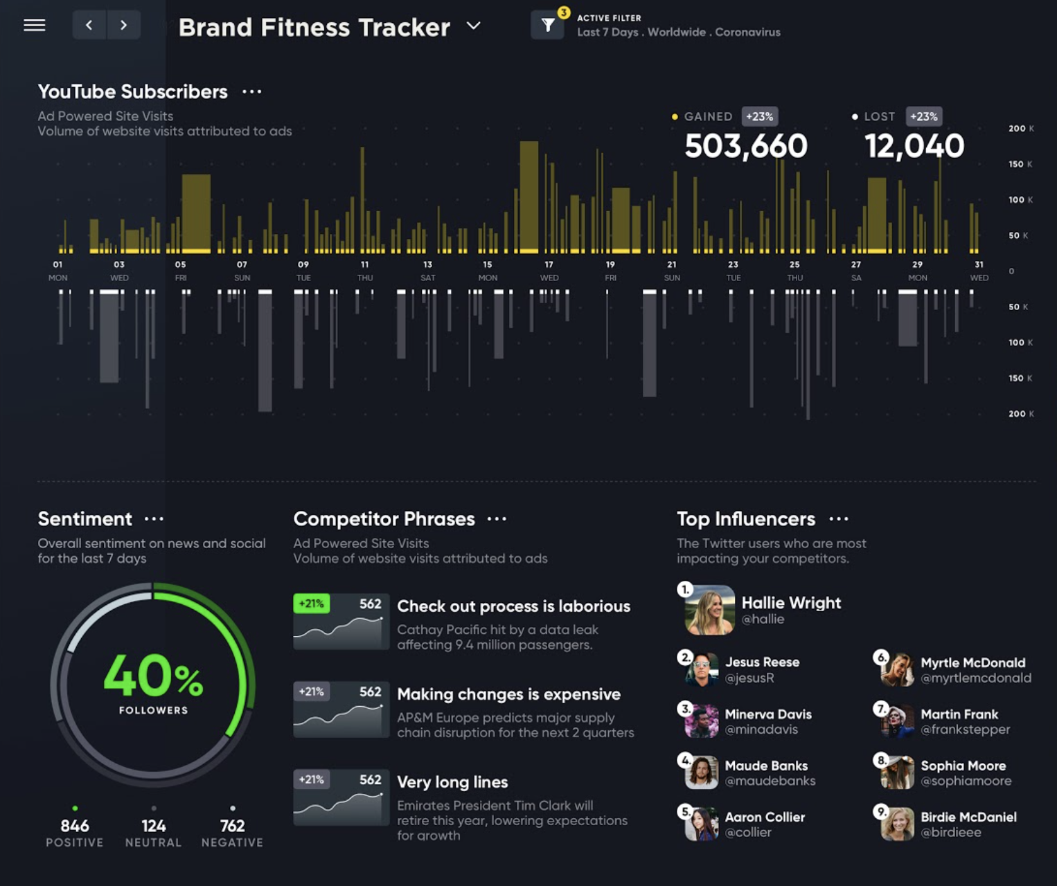 A screenshot of Meltwater Display's brand monitor dashboard, which showcases information around sentiment and mentions from various sources.