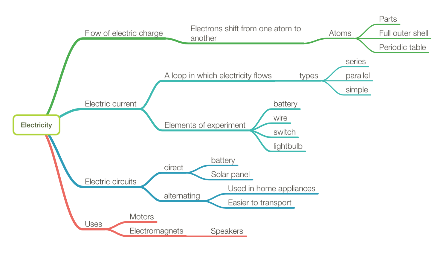 a sample document of a map on electricity
