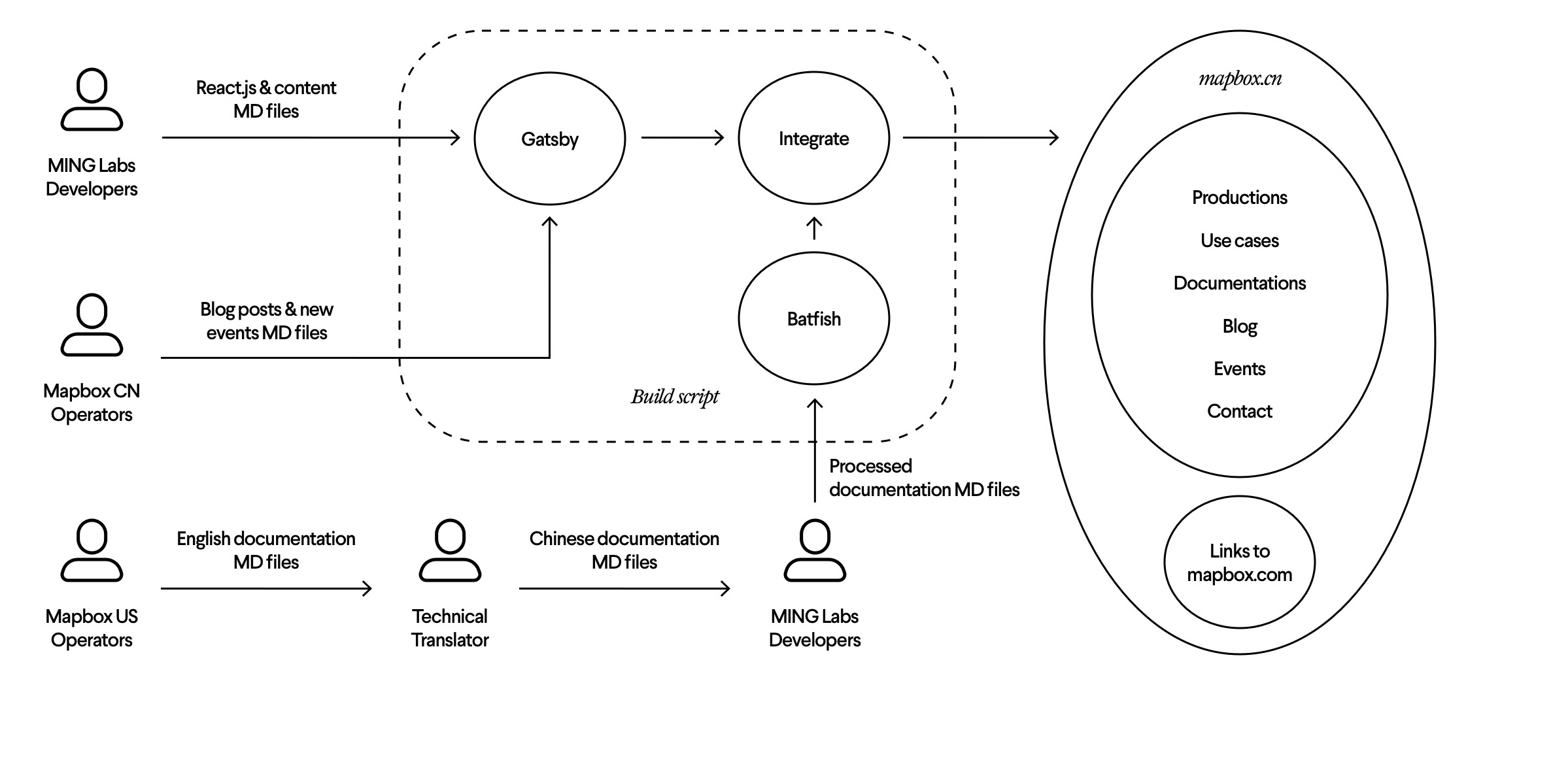 Diagram showing workflow and setup of Mapbox project, including circles, arrows and people icons