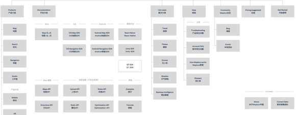 Grey rectangular boxes with Chinese descriptions in an information architecture diagram for Mapbox website development