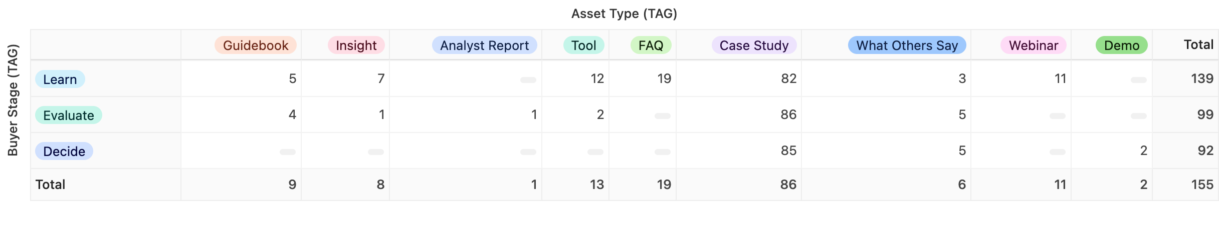 An Airtable pivot table showing how many resources by asset type fall into each buyer stage