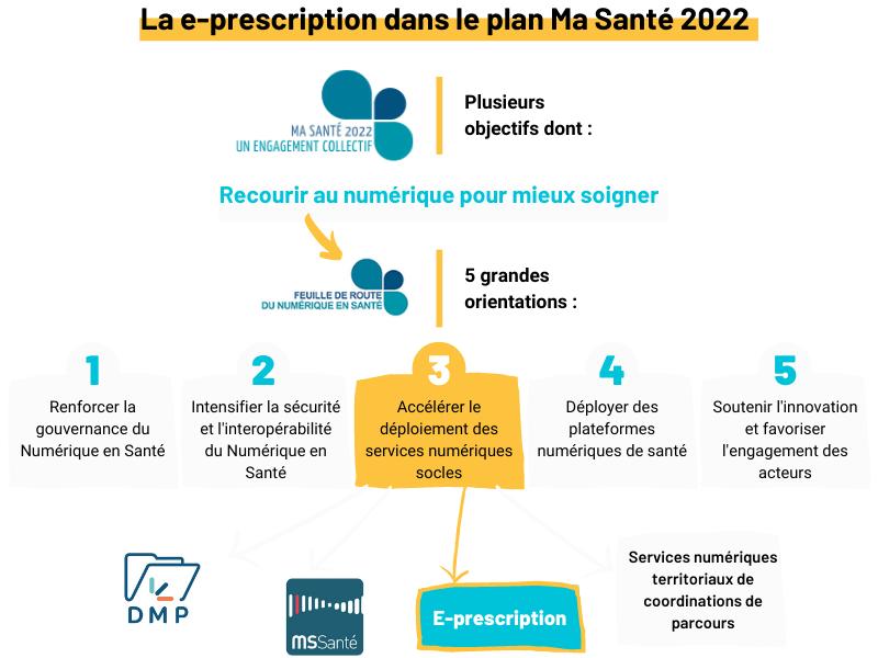"""La e-prescription dans le plan """"Ma Santé 2022"""""""