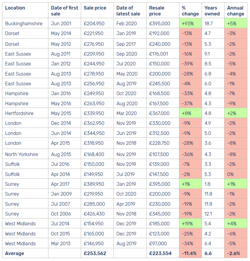 Retirement property price statistics