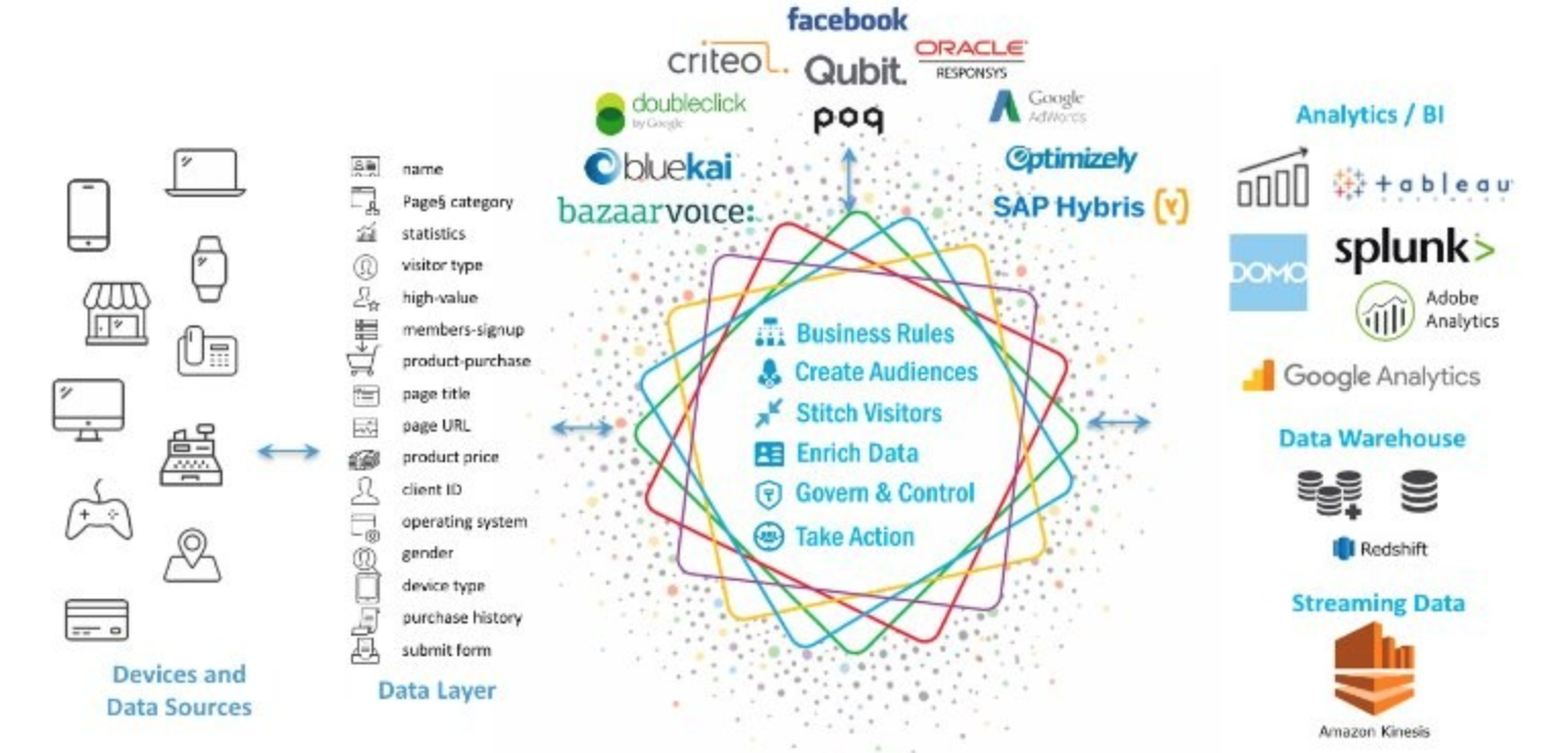 Customer Data Platform - The essential Customer Data Platform