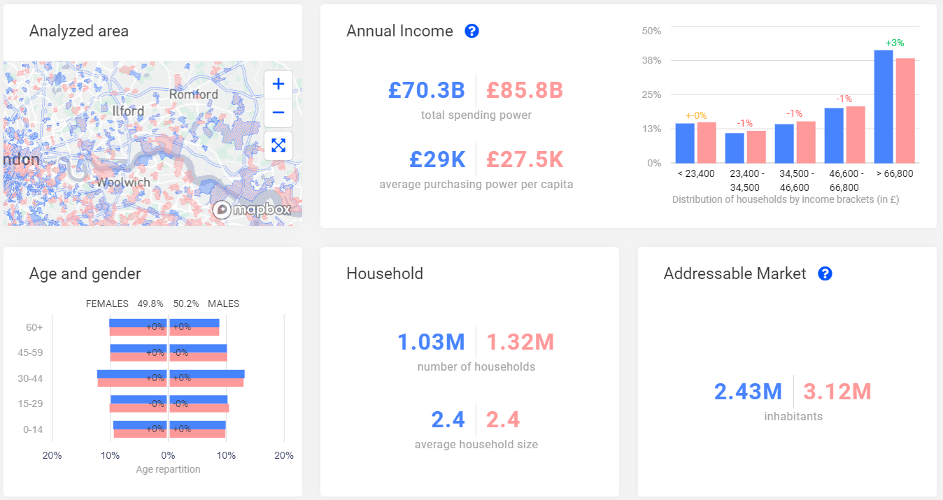 Dashboard showing a comparison of sociodemographic profiles of neighborhoods in London