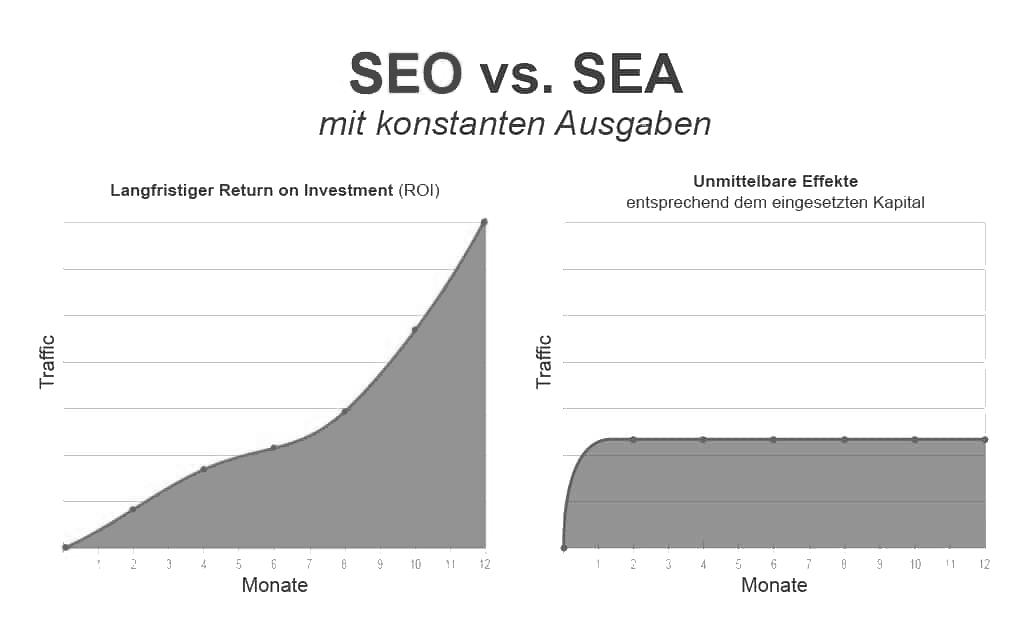 SEO vs SEA mit konstanten Ausgaben.