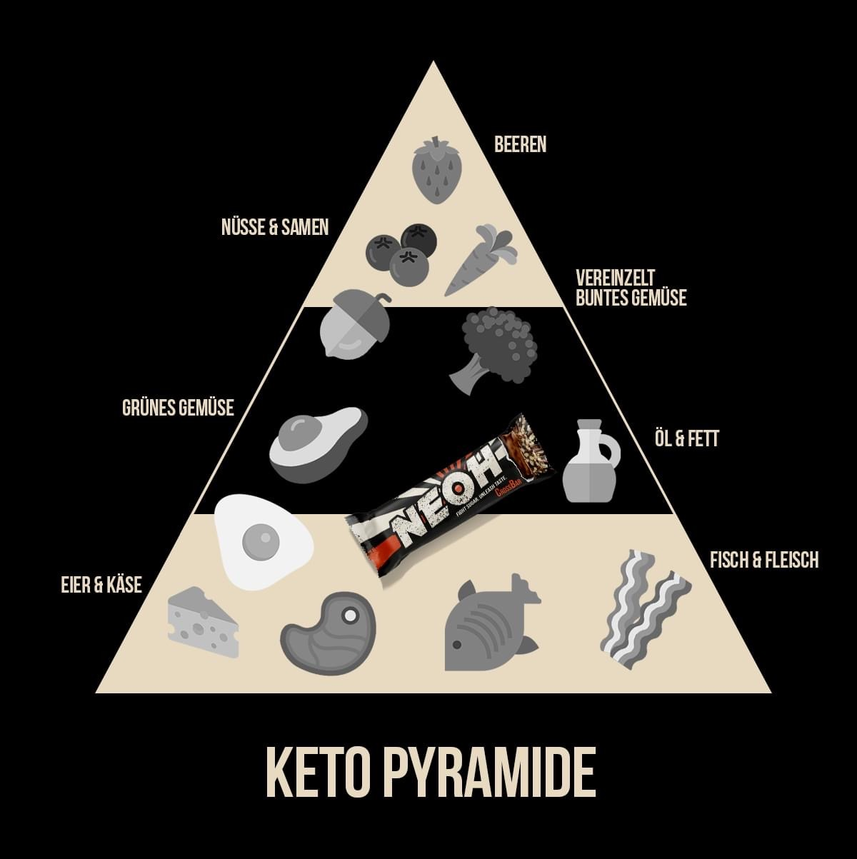 Keto Pyramide