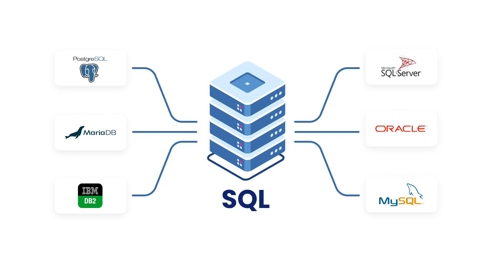 DBMS - Database development : SQL - Structured Query Language - relational
