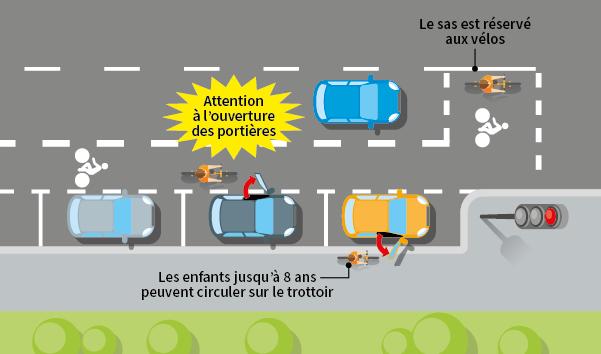 Connu Cyclistes : règles et obligations du code de la route - Ornikar BX78