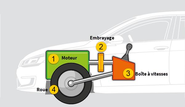 Pistons pr sentation et fonctionnement ornikar for Fonctionnement d un garage automobile
