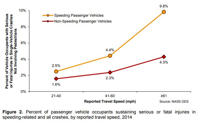 Even inside a car, speeding sharply increases the risk of serious or fatal injury.