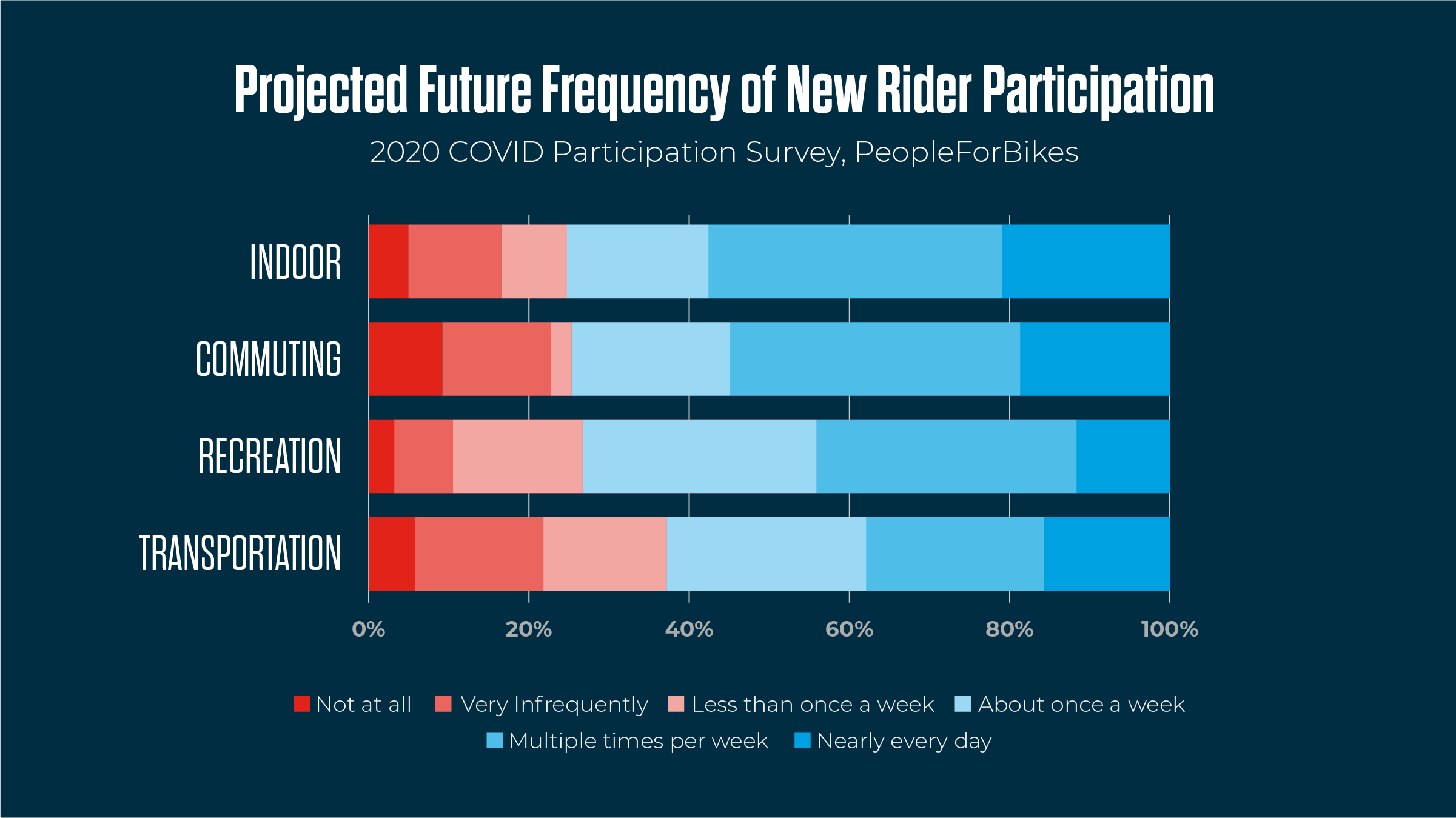 New Riders and Future Frequency