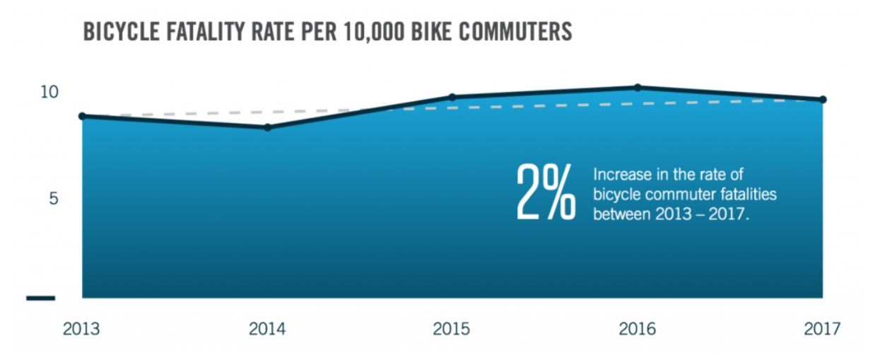 Bicycle fatality rates.