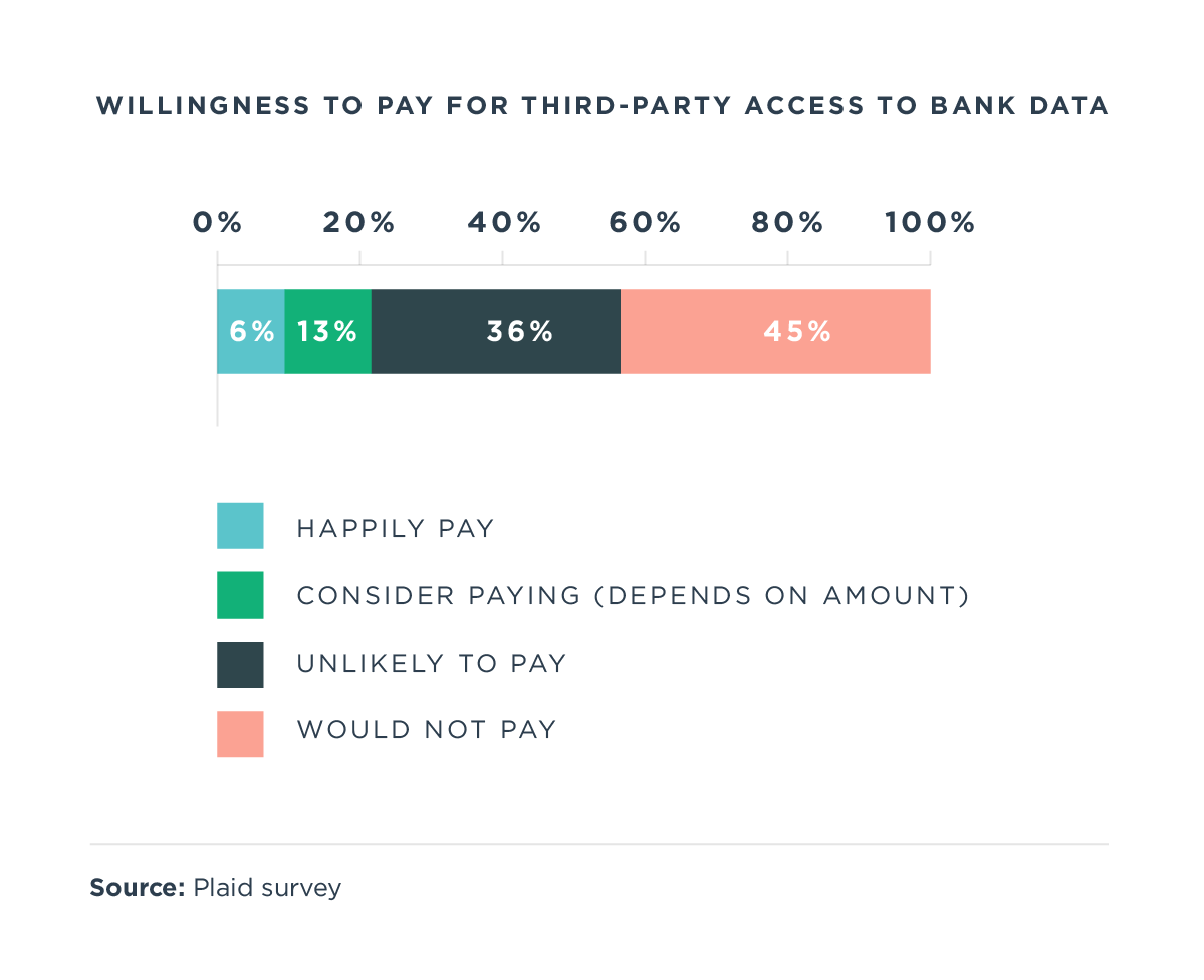 U.S. consumers want banks to empower them with data access