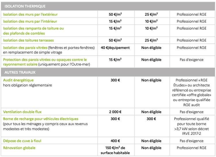 Montants du crédit d'impôt pour des travaux d'économie d'énergie : LCL Banque et Assurance