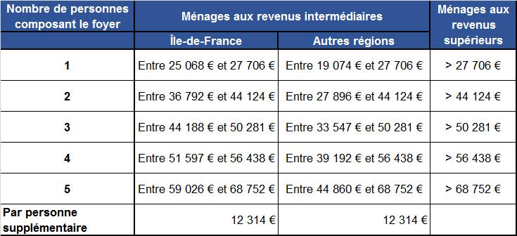 Plafond des revenus pour le CITE : LCL Banque et Assurance