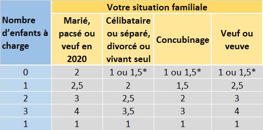 Tableau Quotient Familiale Impôts : LCL Banque et Assurance