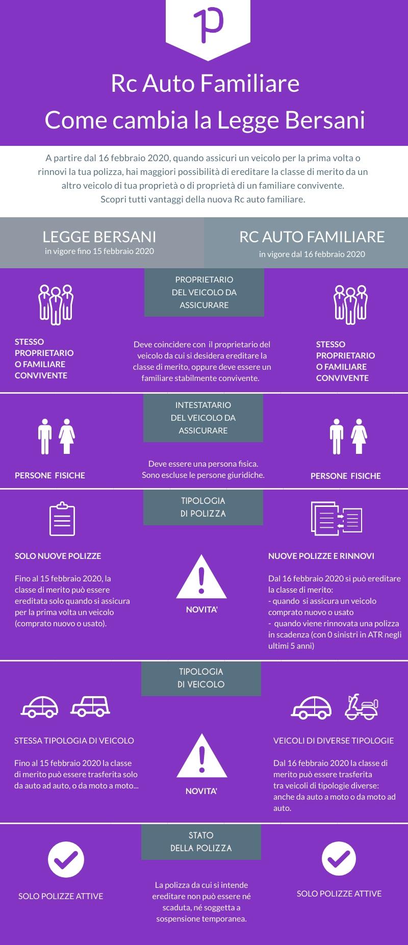 Legge Bersani 2020 e Rc auto familiare: le principali novità