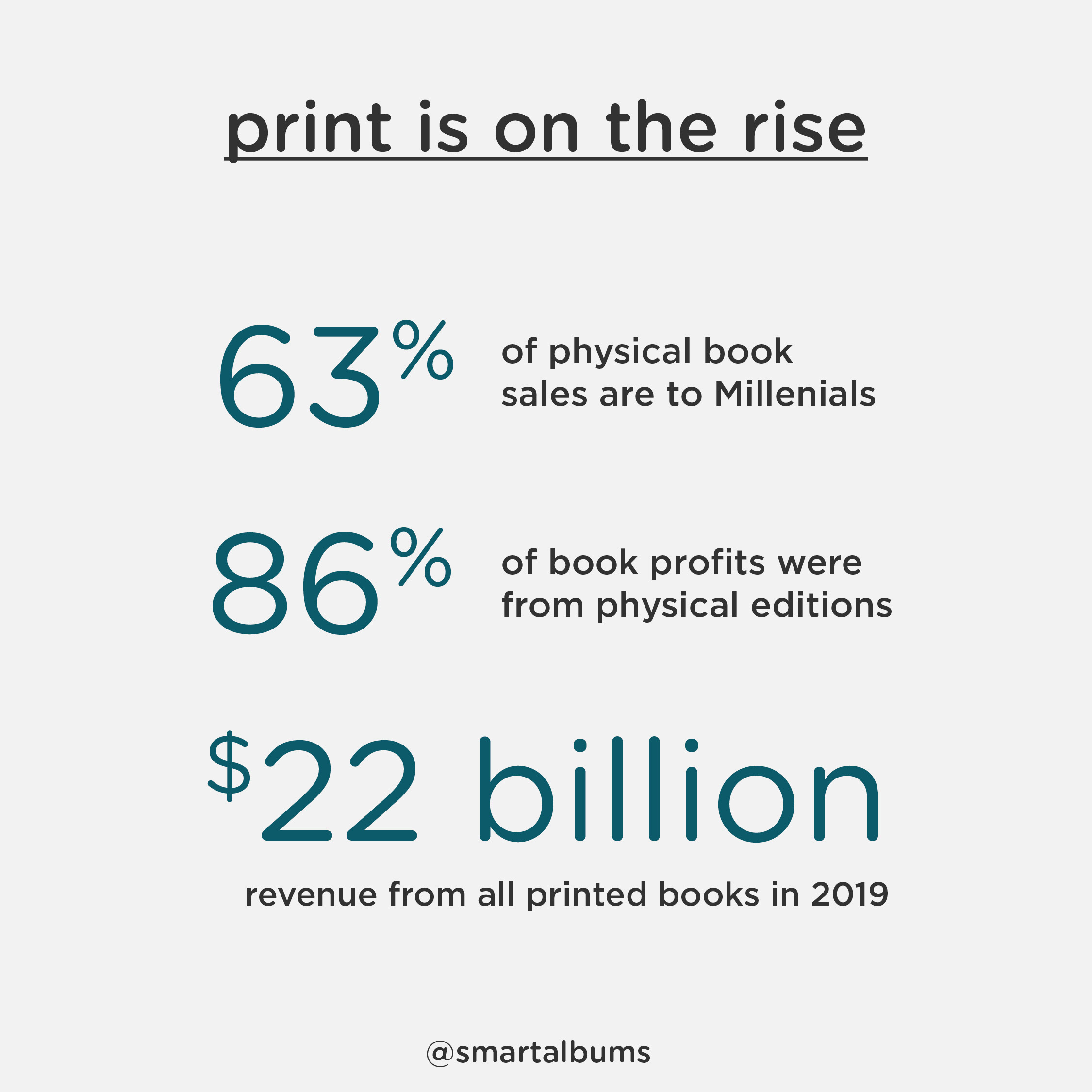 Print is on the rise again with millenials making up 63% of the market