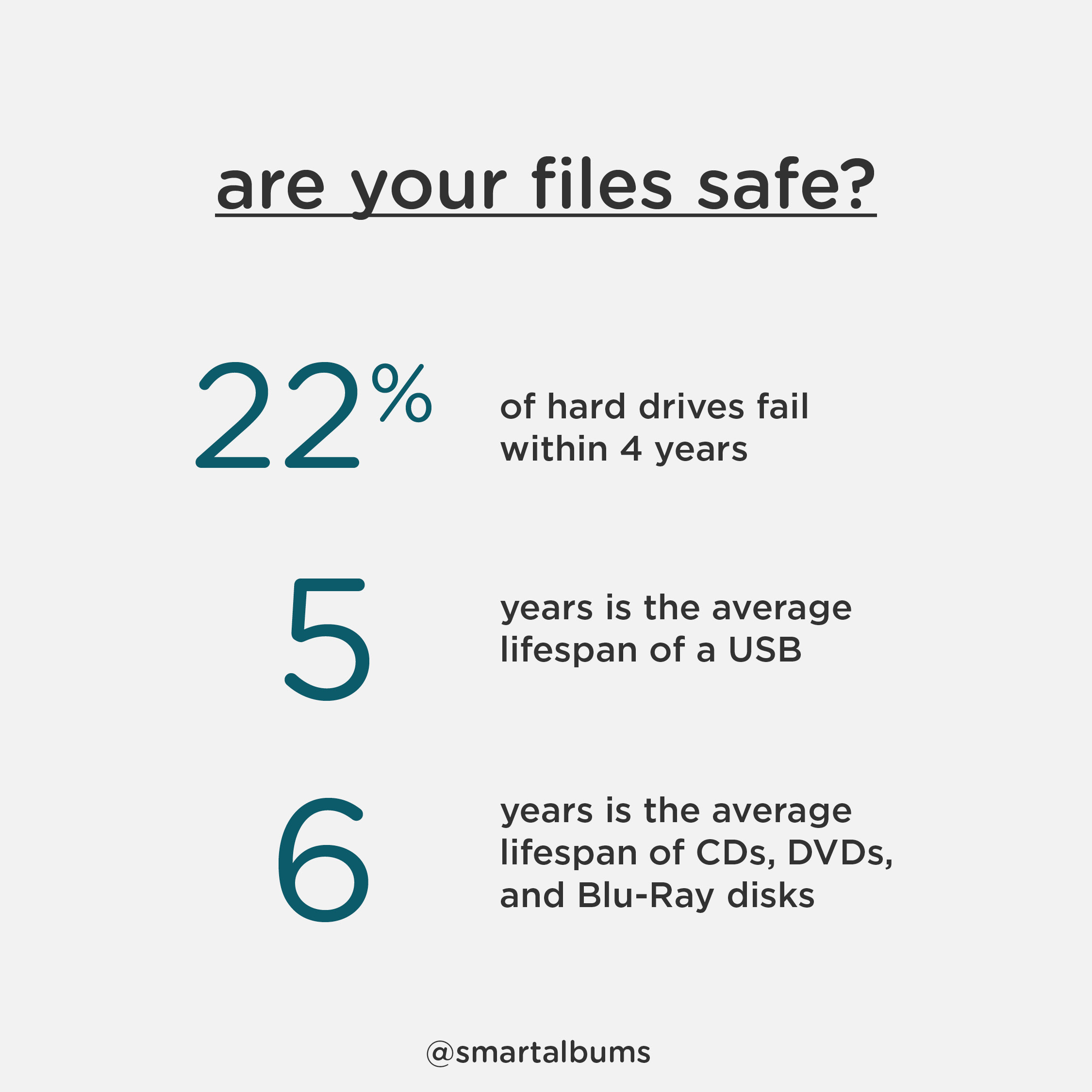 Are your files safe? Media failure rates for USBs, Hard drives, and disks