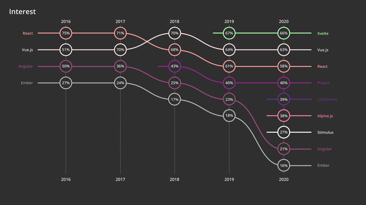 Graf över intresset för olika ramverk.