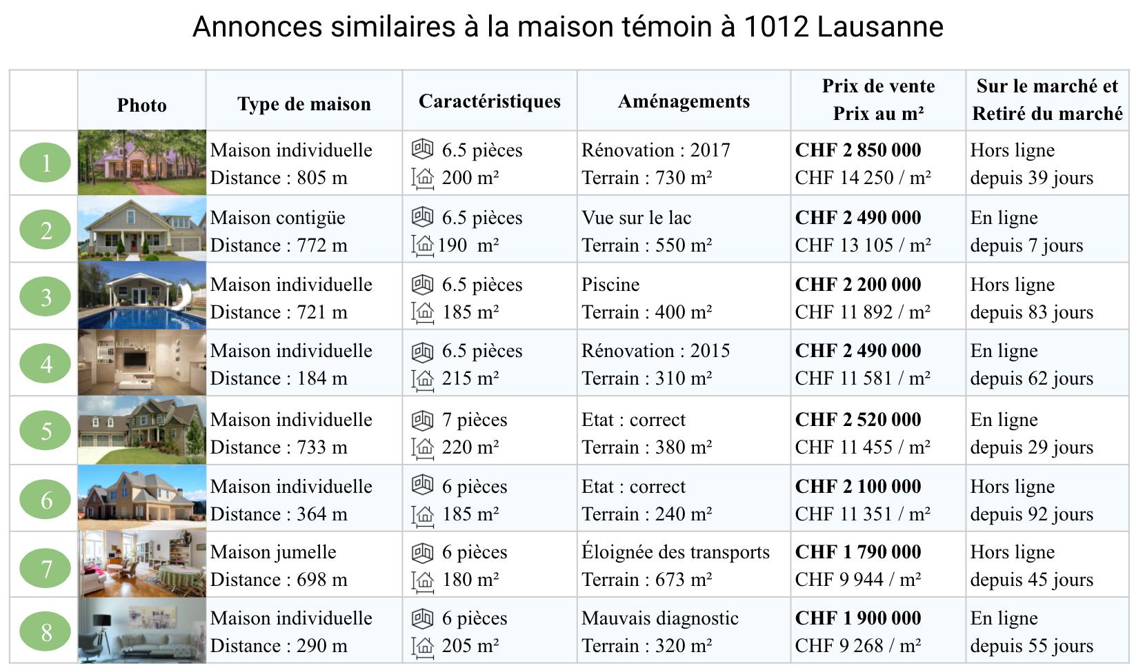 Comparaison des biens similaires, estimation en ligne