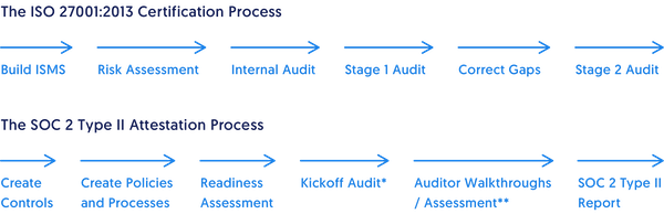 ISO 27001 Certification Process vs SOC 2 Process | Secureframe