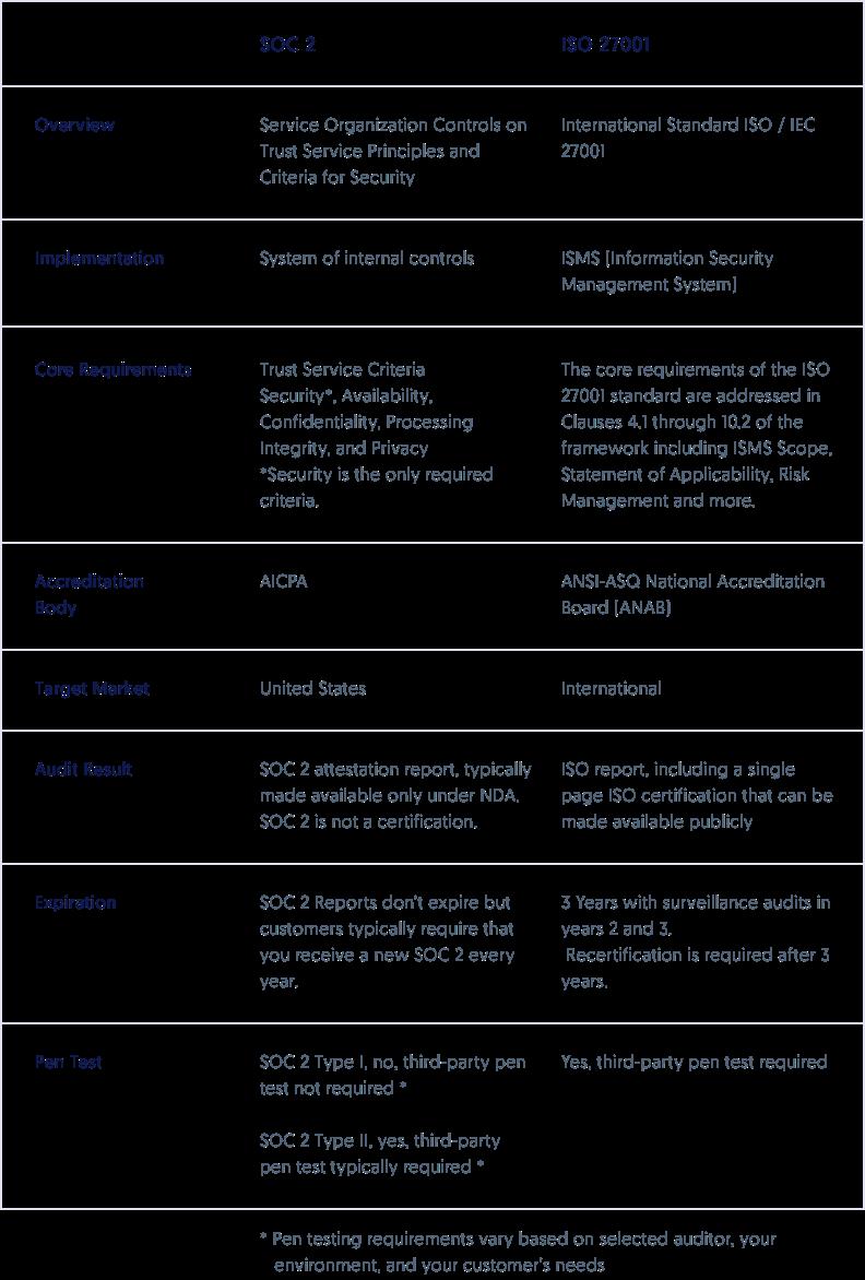 SOC 2 Versus ISO 27001 Certification Comparison | Secureframe