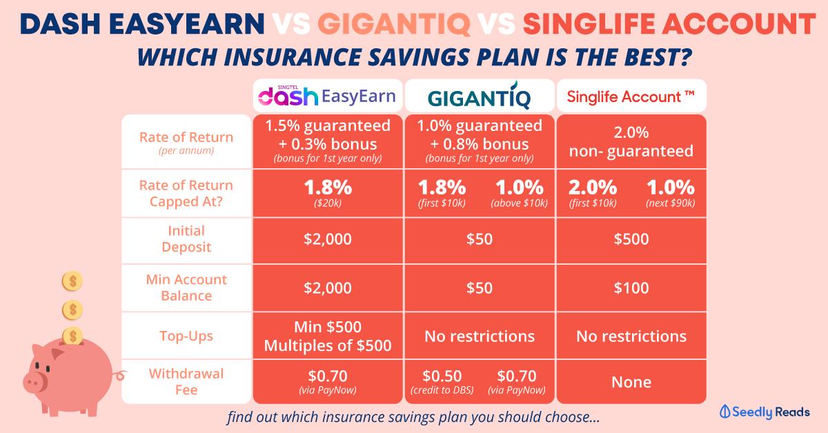 Insurance Savings Plan Comparison: Dash EasyEarn vs GIGANTIQ vs Singlife Account
