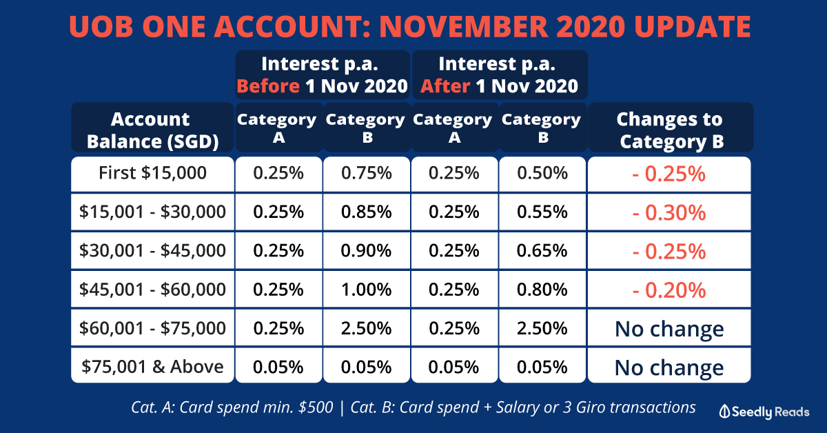 UOB One Account Interest Rate November 2020 Update