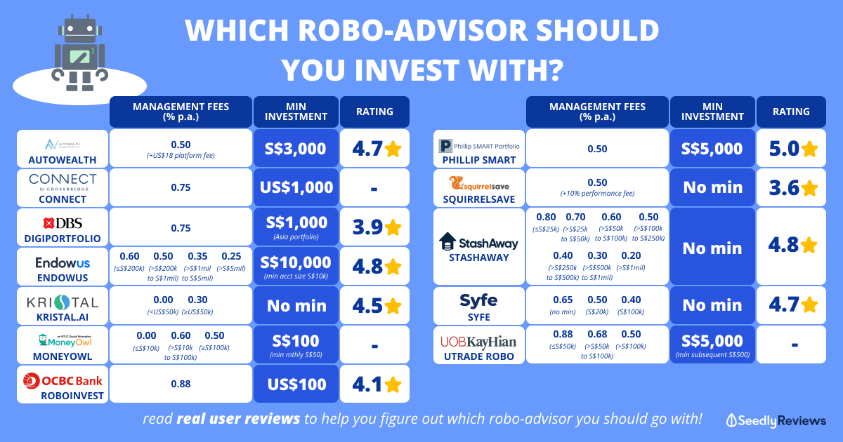 robo-advisor comparison which is best 2021