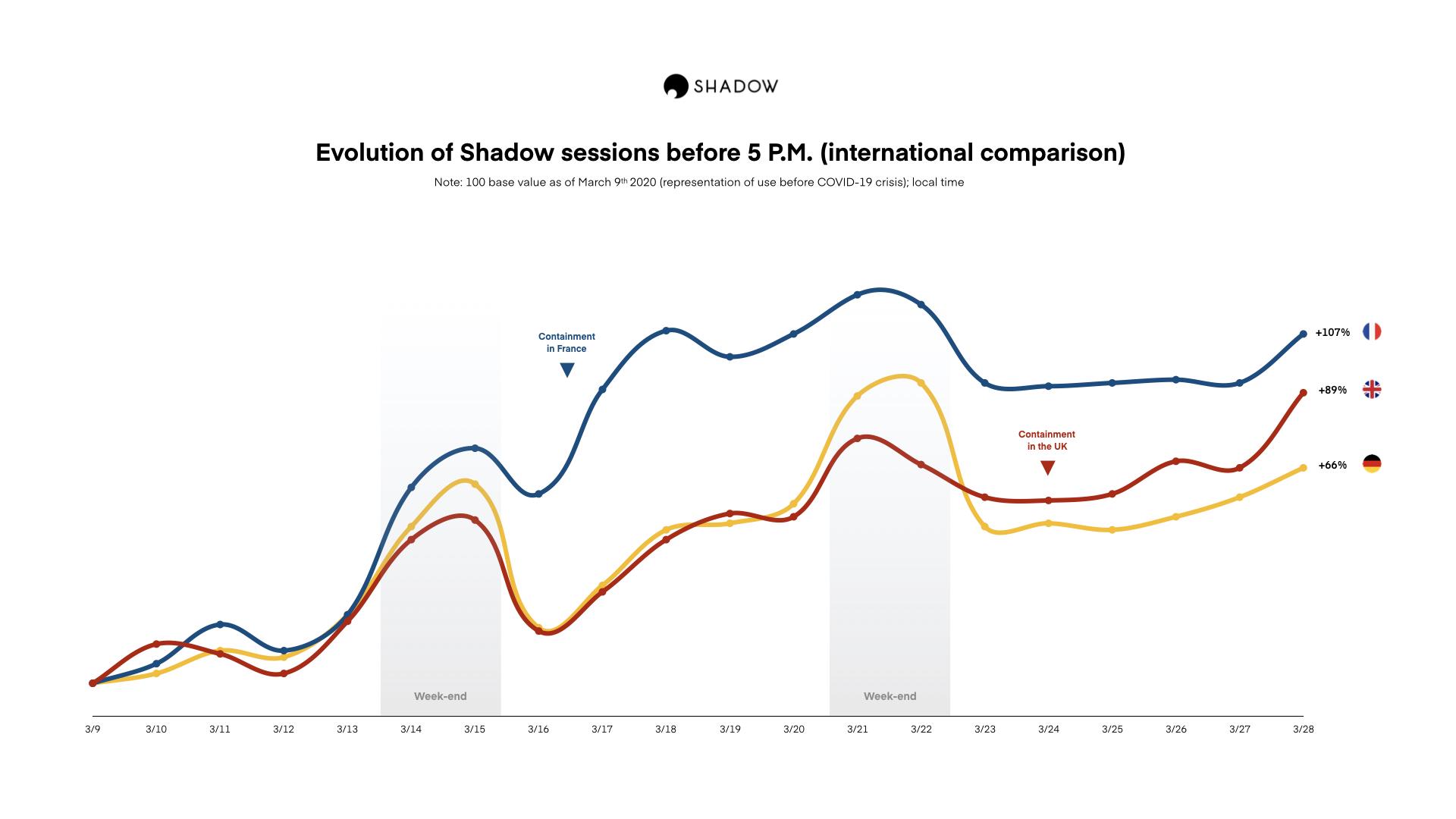 Shadow COVID-19 Impact
