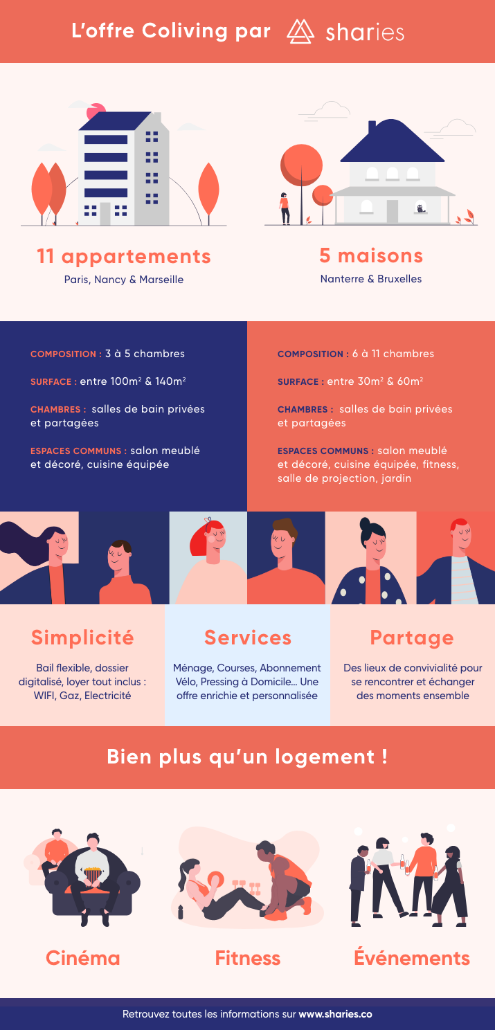 infographie Sharies