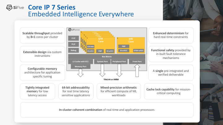 SiFive Core IP 7 Series embedded intelligence