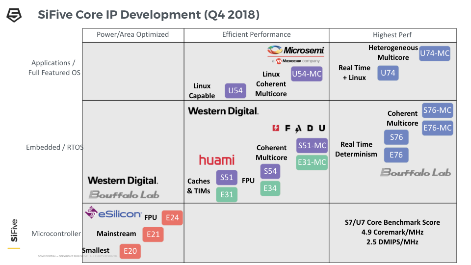 SiFive Core IP Roadmap