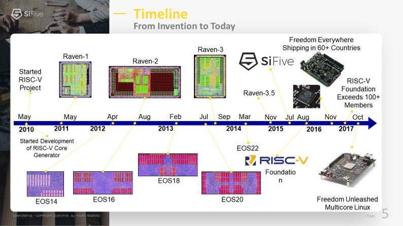 The Revolution Evolution Continues - SiFive RISC-V
