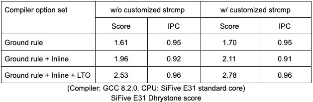 SiFive E31 Dhrystone score