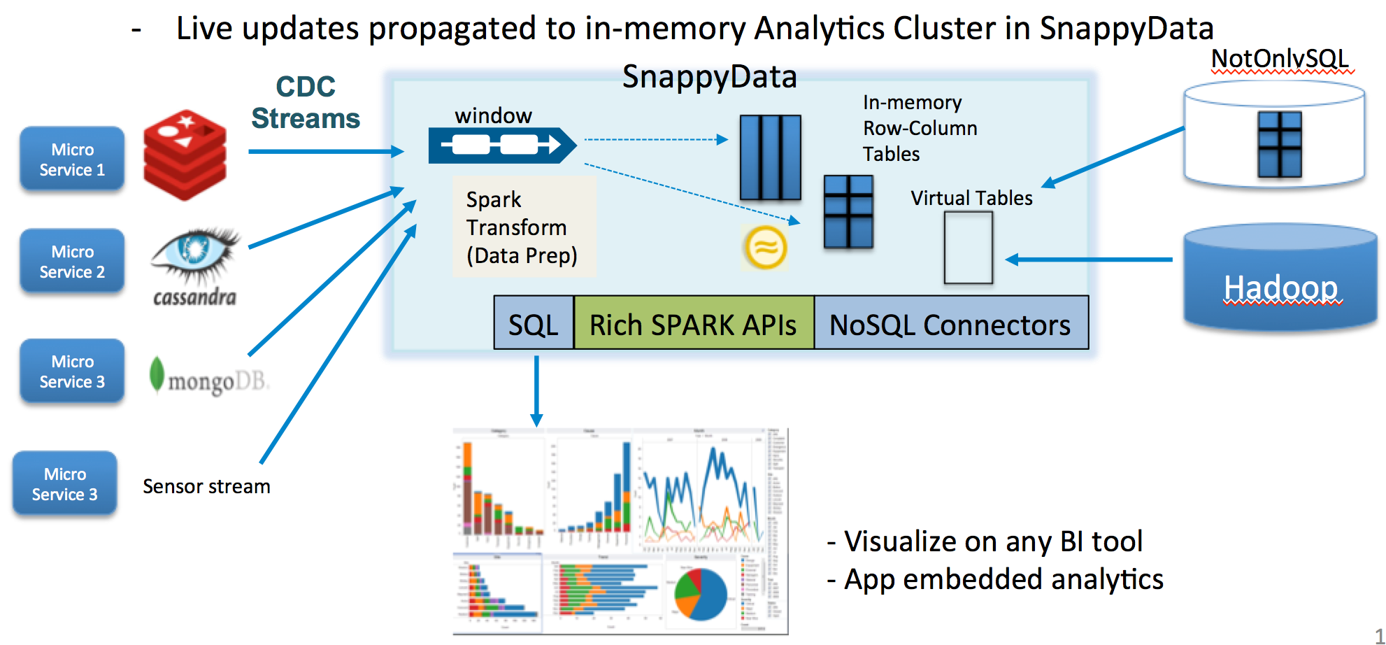 Making Apache Spark the Most Versatile and Fast Data