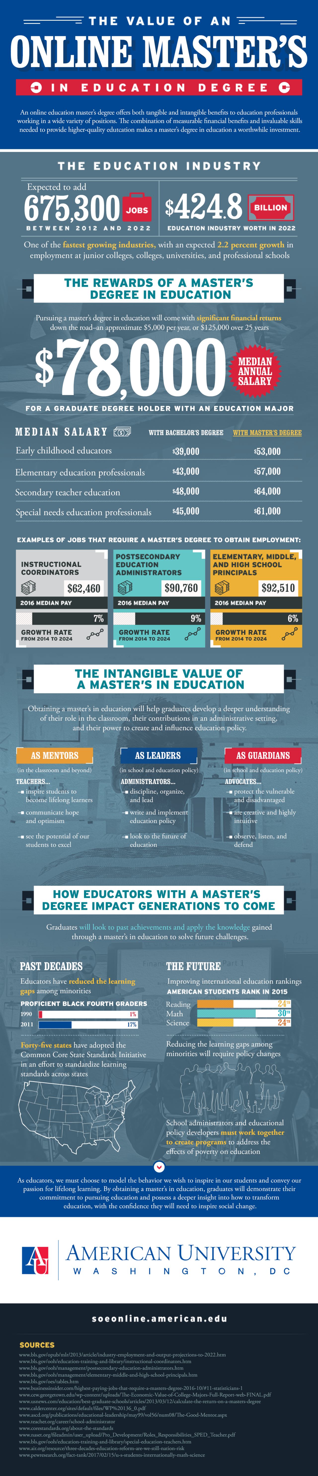 infographic representing the value of an online masters in education degree
