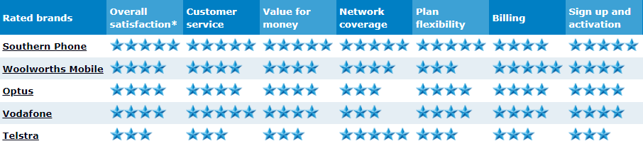 Table with star ratings