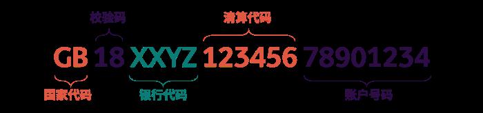 德国IBAN代码格式