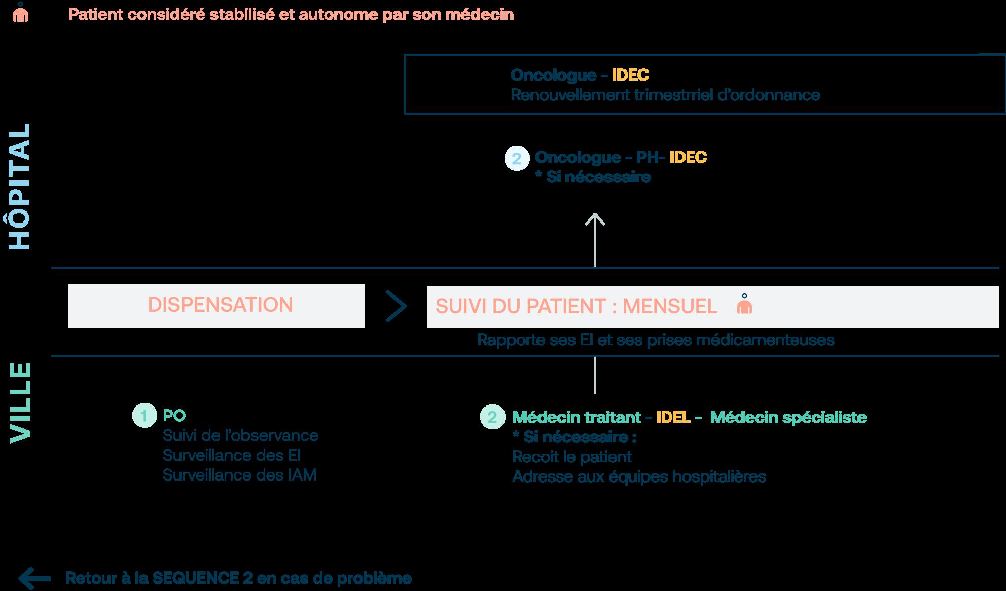 Déroulement de la troisième phase avec allègement du suivi sous format mensuel.