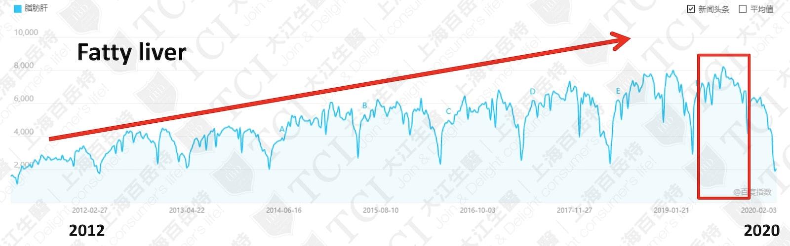 Search Volume of Fatty Liver / Data Source: Baidu Index