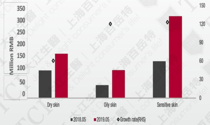 Market Size of Skin Care Products in China, by Skin Type / Data Source: Measure China