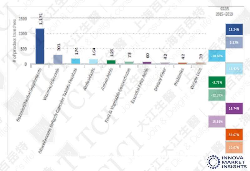 植物萃取成分是肝脏保健品中最热门的品类 / 数据源: Innova market insights