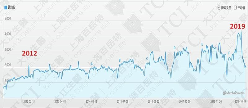 Search Volume of Protein Powder, Data source: Baidu Index