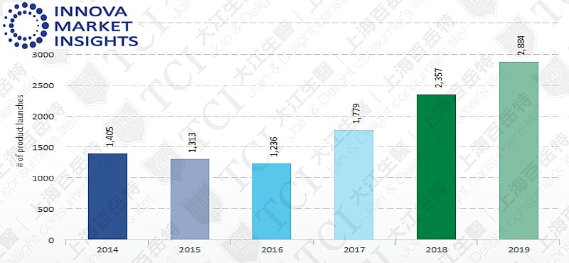 过去5年益生菌食品饮料产品数量, 资料来源: Innova market insights