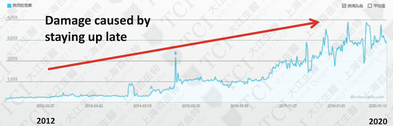 Search Volume of Damage Caused by Staying up Late / Data Source: Baidu Index