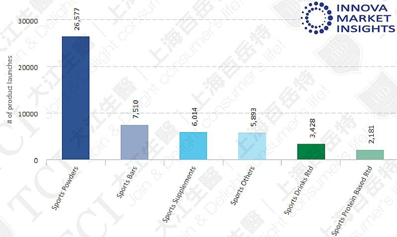 全球运动营养品类别2014-2019), 资料来源: Innova market insights